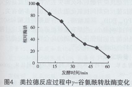 大蒜美拉德反应过程中内源酶活性和抗氧化能力